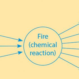 Chemcial Cause Effect