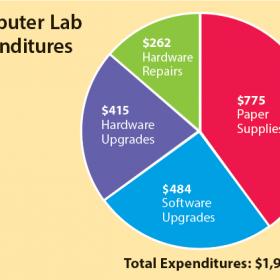 Computer Lab Pie Graph