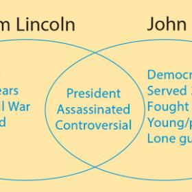 Presidents Venn Diagram