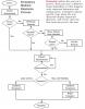 Emergency Medical Response Flowchart