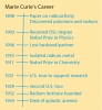 Marie Curie Time Line